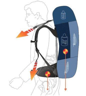 Как правильно распределить вес в рюкзаке.